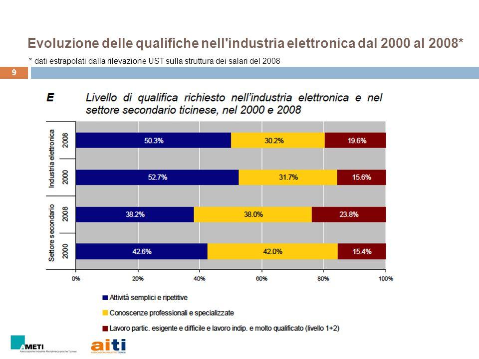 Evoluzione delle qualifiche: l esempio dell industria metallurgica 10 o Aumento posizioni esigenti indipendenti e molto qualificate (12% nel 2000, 26% nel 2008) o Diminuzione lavoratori senza qualifica e senza formazione conclusa (51% nel 2000, 45% nel 2008) Gli addetti del ramo senza una formazione conclusa sono passati dal 59% al 57%, mentre i lavoratori con un diploma di apprendistato o una maturità sono aumentati passando dal 30% al 34% Industria metallurgica: dal 2000 al 2008 le esigenze del comparto si sono spostate verso livelli formativi e competenze superiori