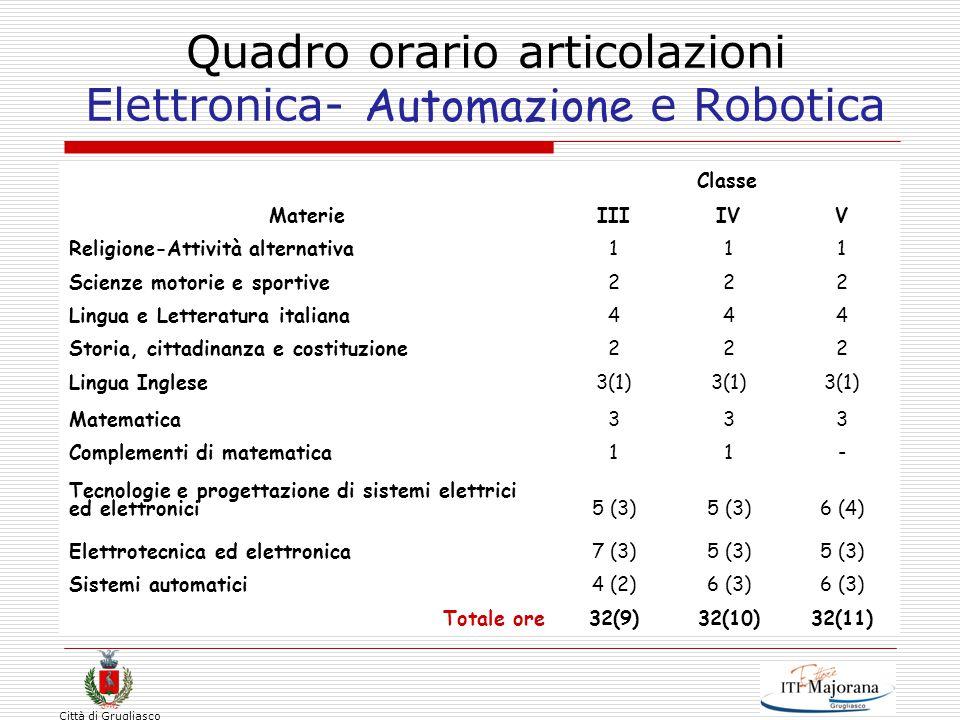 Città di Grugliasco Quadro orario articolazioni Elettronica- Automazione e Robotica Materie Classe IIIIVV Religione-Attività alternativa111 Scienze mo