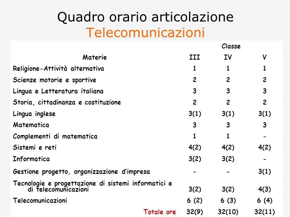 Città di Grugliasco Quadro orario articolazione Telecomunicazioni Materie Classe IIIIVV Religione-Attività alternativa111 Scienze motorie e sportive22