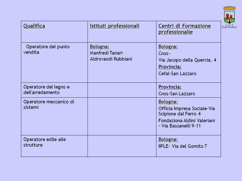 Qualifica Istituti professionali Centri di Formazione professionalie Operatore del punto venditaBologna: Manfredi Tanari Aldrovandi RubbianiBologna: C