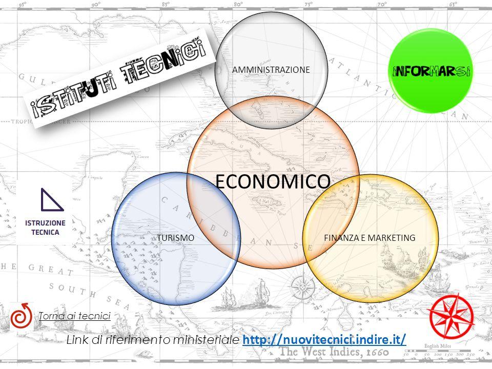 Link di riferimento ministeriale http://nuovitecnici.indire.it/ http://nuovitecnici.indire.it/ ECONOMICO AMMINISTRAZIONE FINANZA E MARKETING TURISMO Torna ai tecnici