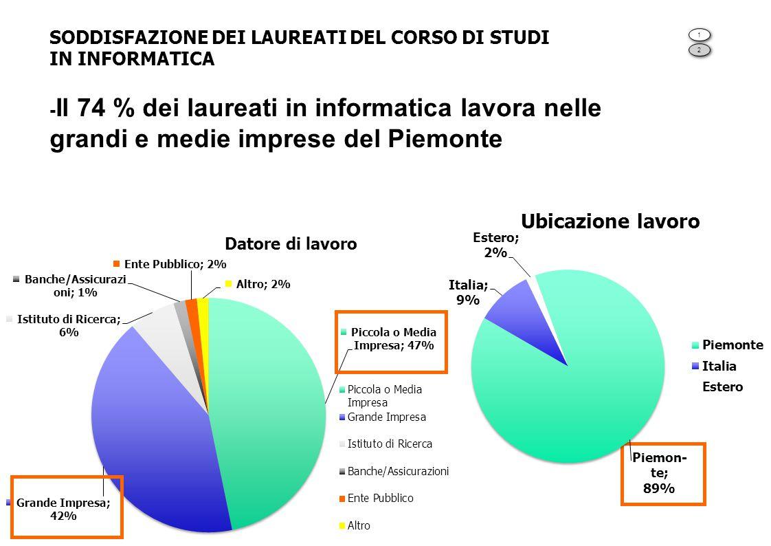 SODDISFAZIONE DEI LAUREATI DEL CORSO DI STUDI IN INFORMATICA - Il 74 % dei laureati in informatica lavora nelle grandi e medie imprese del Piemonte 1 1 2 2
