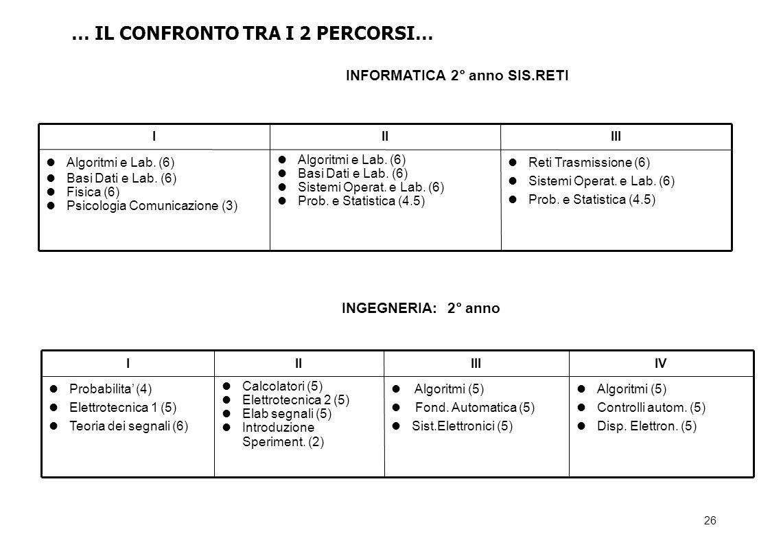 26 Reti Trasmissione (6) Sistemi Operat.e Lab. (6) Prob.