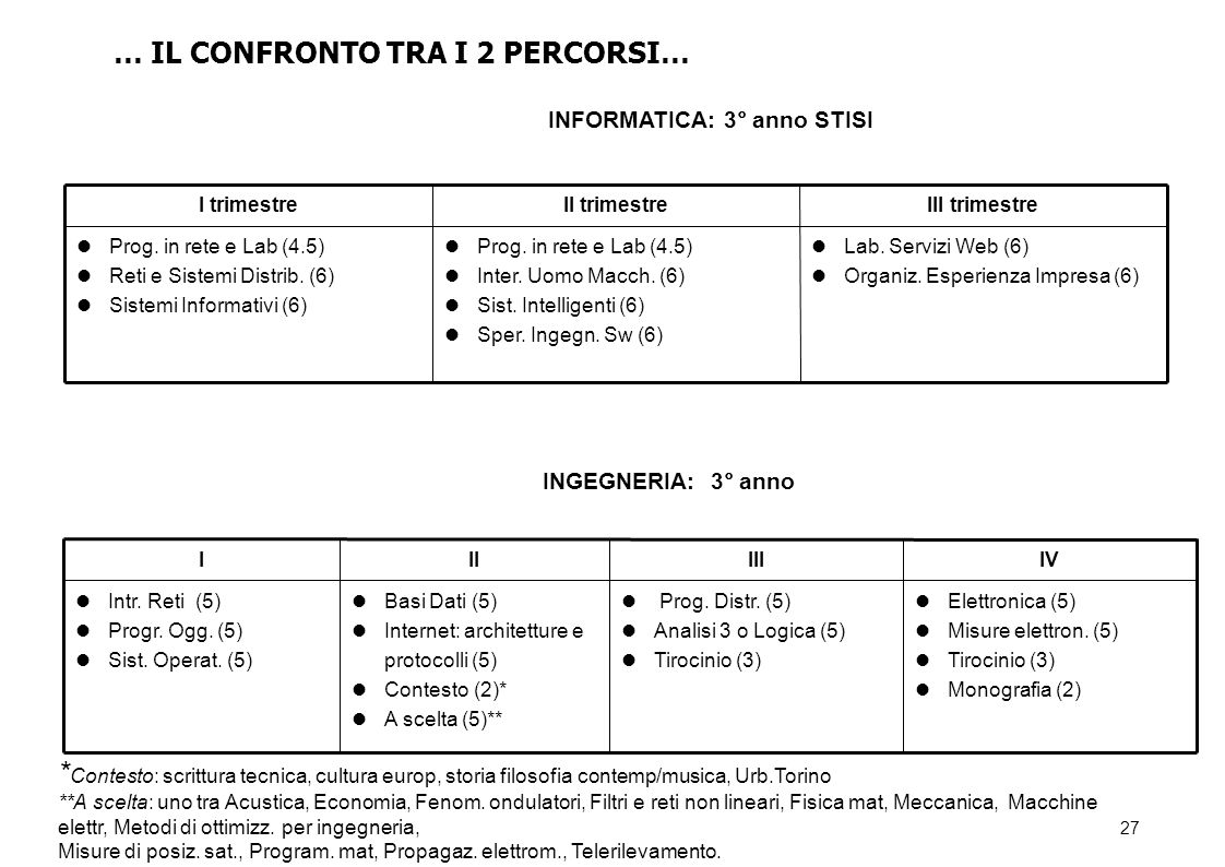 27 Lab.Servizi Web (6) Organiz. Esperienza Impresa (6) Prog.
