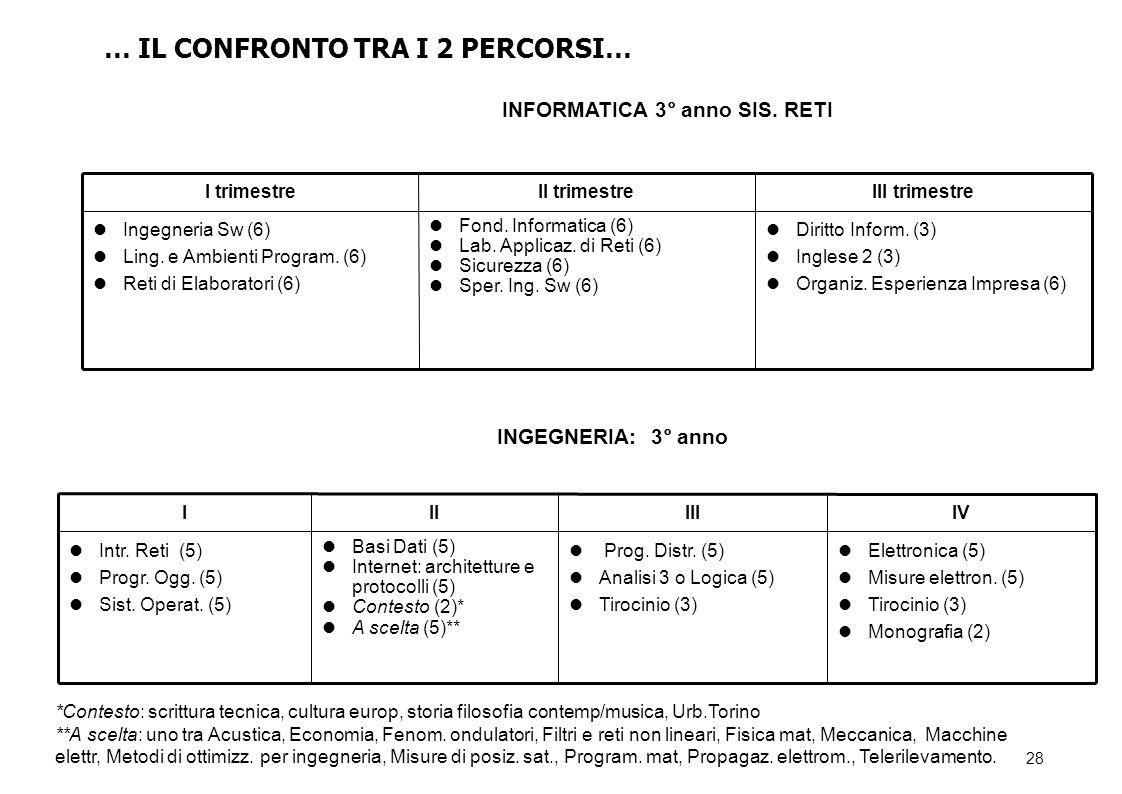 28 Diritto Inform.(3) Inglese 2 (3) Organiz. Esperienza Impresa (6) Fond.