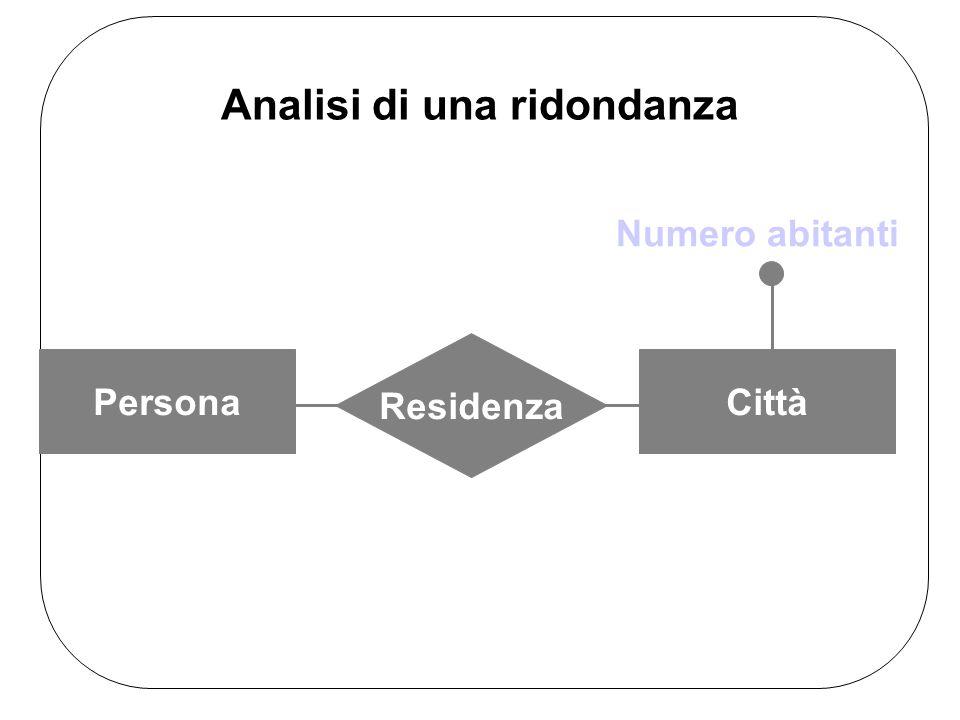 Analisi di una ridondanza Residenza PersonaCittà Numero abitanti