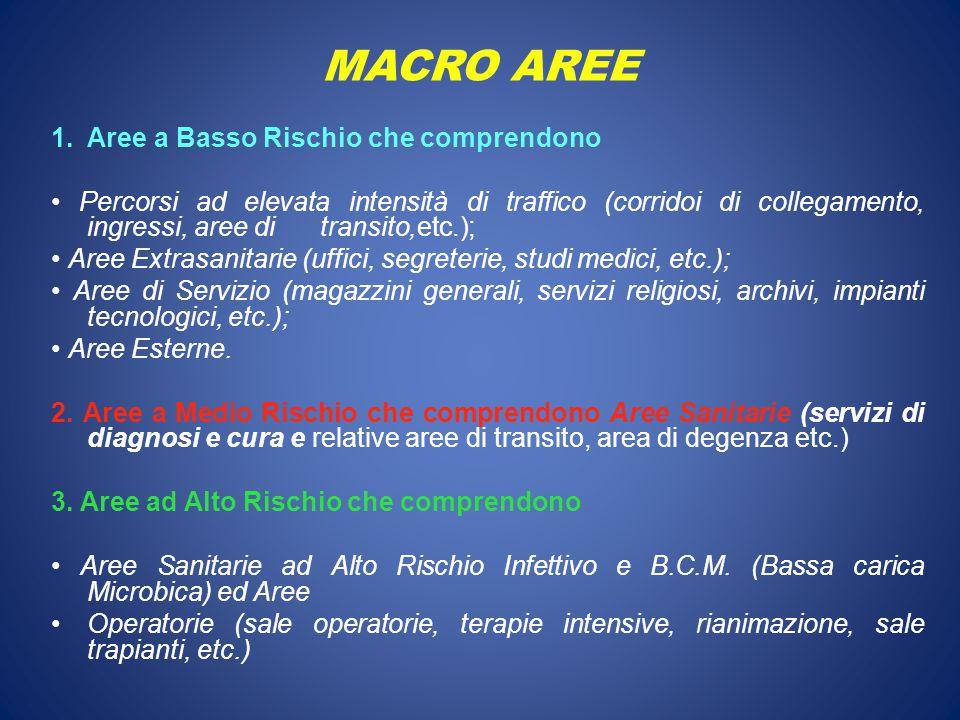 MACRO AREE 1.Aree a Basso Rischio che comprendono Percorsi ad elevata intensità di traffico (corridoi di collegamento, ingressi, aree di transito,etc.