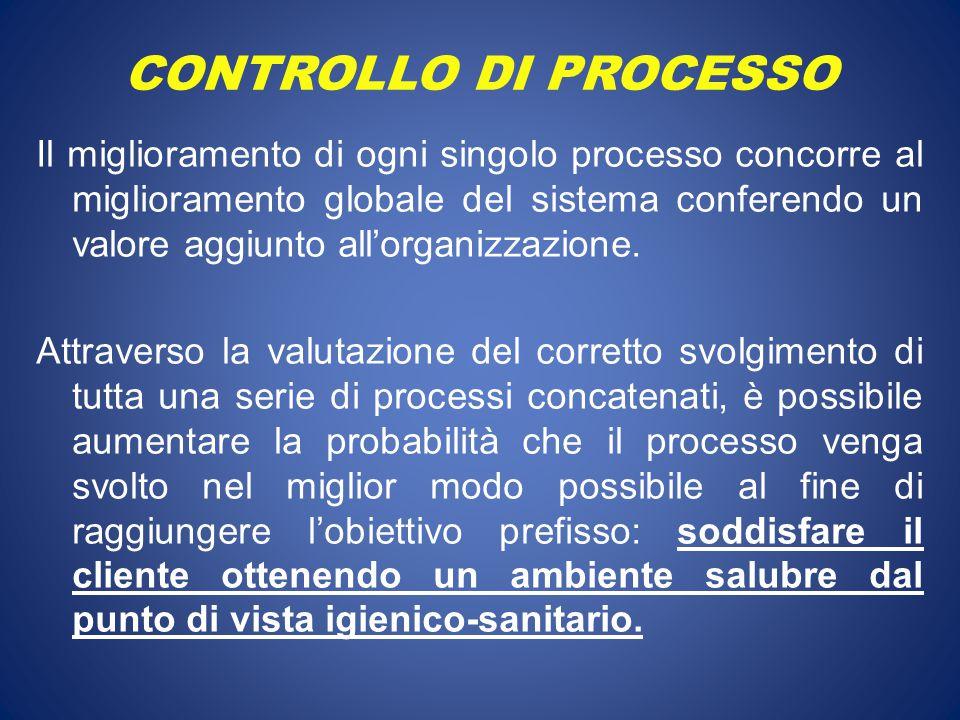 CONTROLLO DI PROCESSO Il miglioramento di ogni singolo processo concorre al miglioramento globale del sistema conferendo un valore aggiunto all'organi