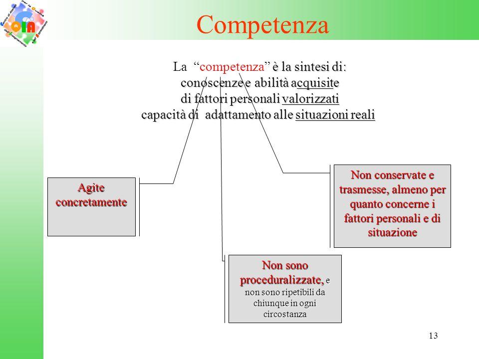 """13 Competenza è la sintesi di: La """"competenza"""" è la sintesi di: conoscenze e abilità acquisite conoscenze e abilità acquisite di fattori personali val"""