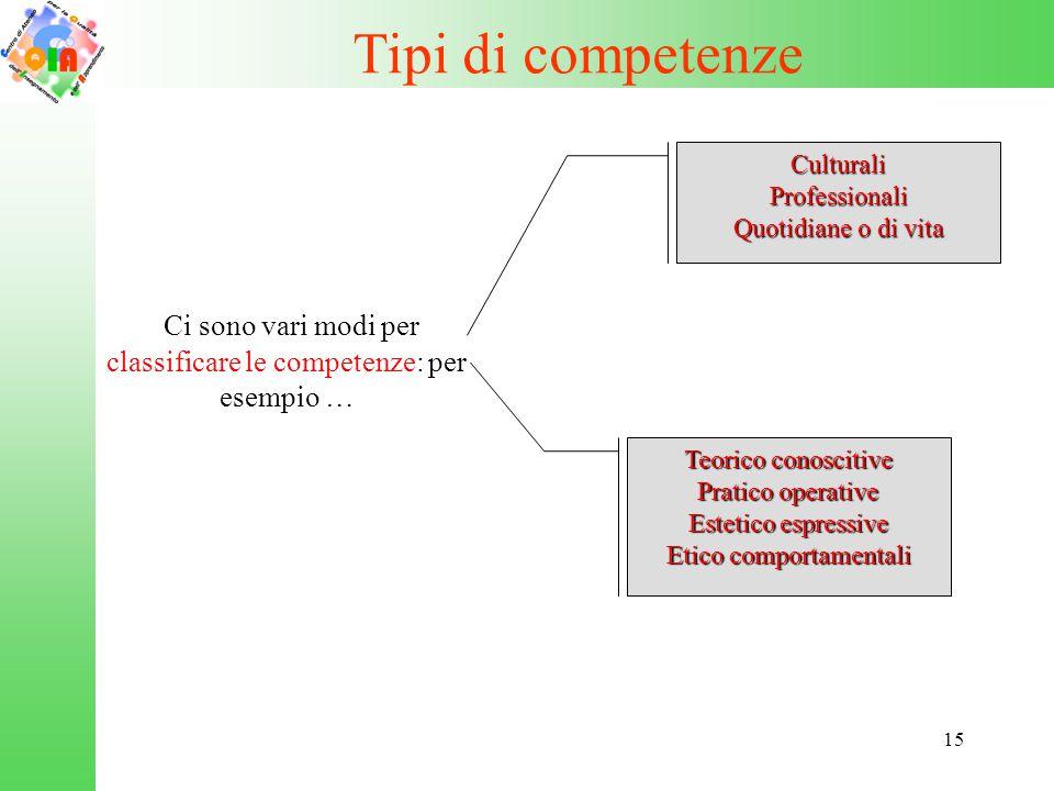 15 Tipi di competenze Ci sono vari modi per classificare le competenze: per esempio … CulturaliProfessionali Quotidiane o di vita Teorico conoscitive