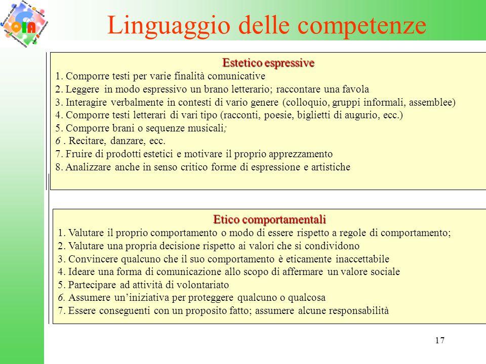 17 Linguaggio delle competenze Etico comportamentali 1. Valutare il proprio comportamento o modo di essere rispetto a regole di comportamento; 2. Valu