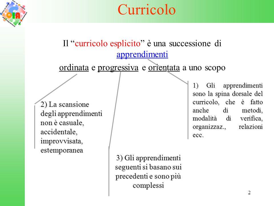"""2 Curricolo Il """"curricolo esplicito"""" è una successione di apprendimenti ordinata e progressiva e orientata a uno scopo 3) Gli apprendimenti seguenti s"""