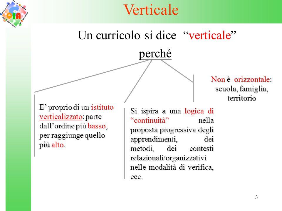 """3 Verticale Un curricolo si dice """"verticale"""" perché Non è orizzontale: scuola, famiglia, territorio Si ispira a una logica di """"continuità"""" nella propo"""