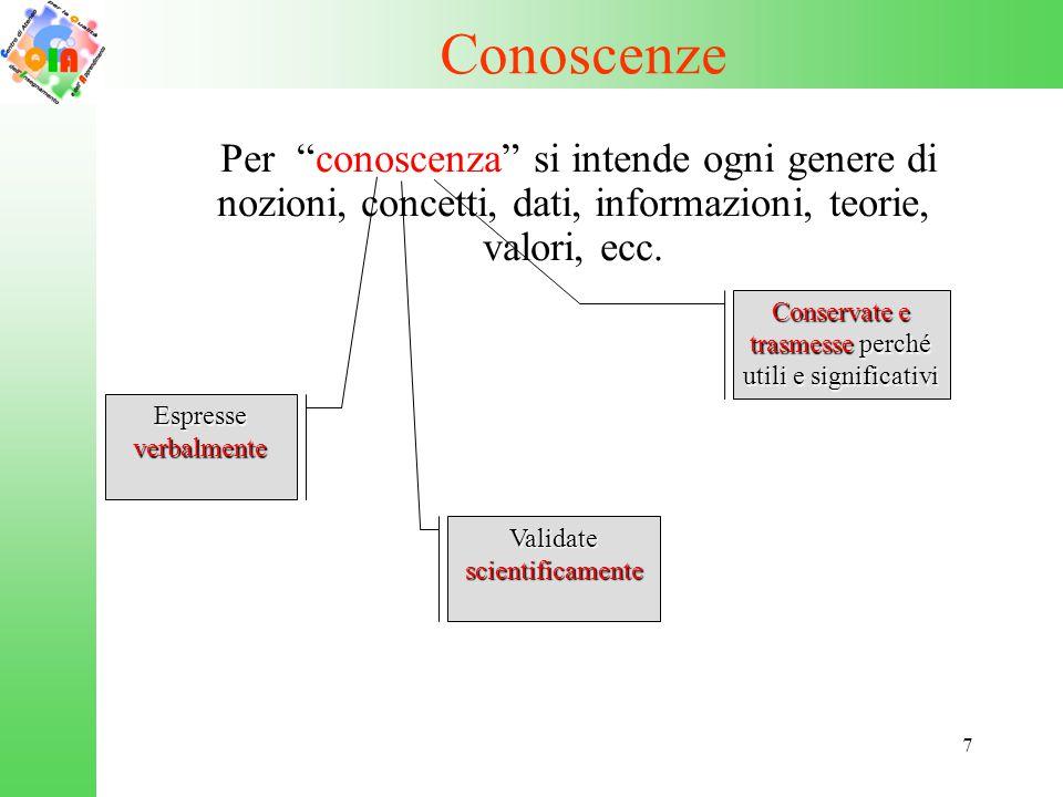 """7 Conoscenze Per """"conoscenza"""" si intende ogni genere di nozioni, concetti, dati, informazioni, teorie, valori, ecc. Espresse verbalmente Validate scie"""