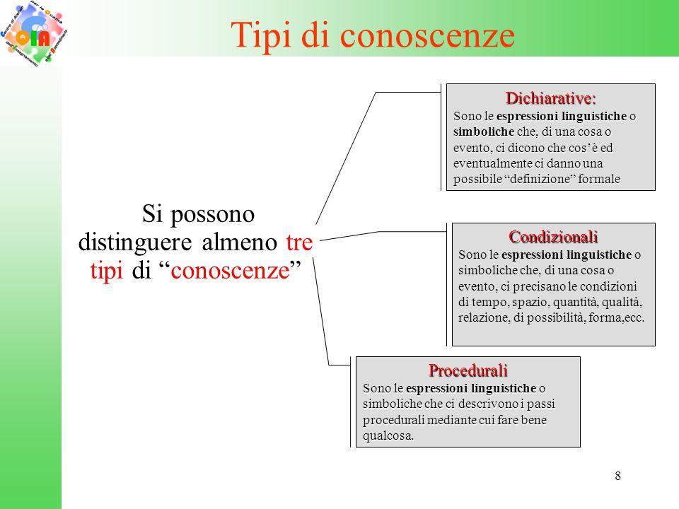 9 Linguaggio delle conoscenze Procedurali - Per ottenere il colore verde occorre mescolare azzurro, ciano o blu con il giallo.