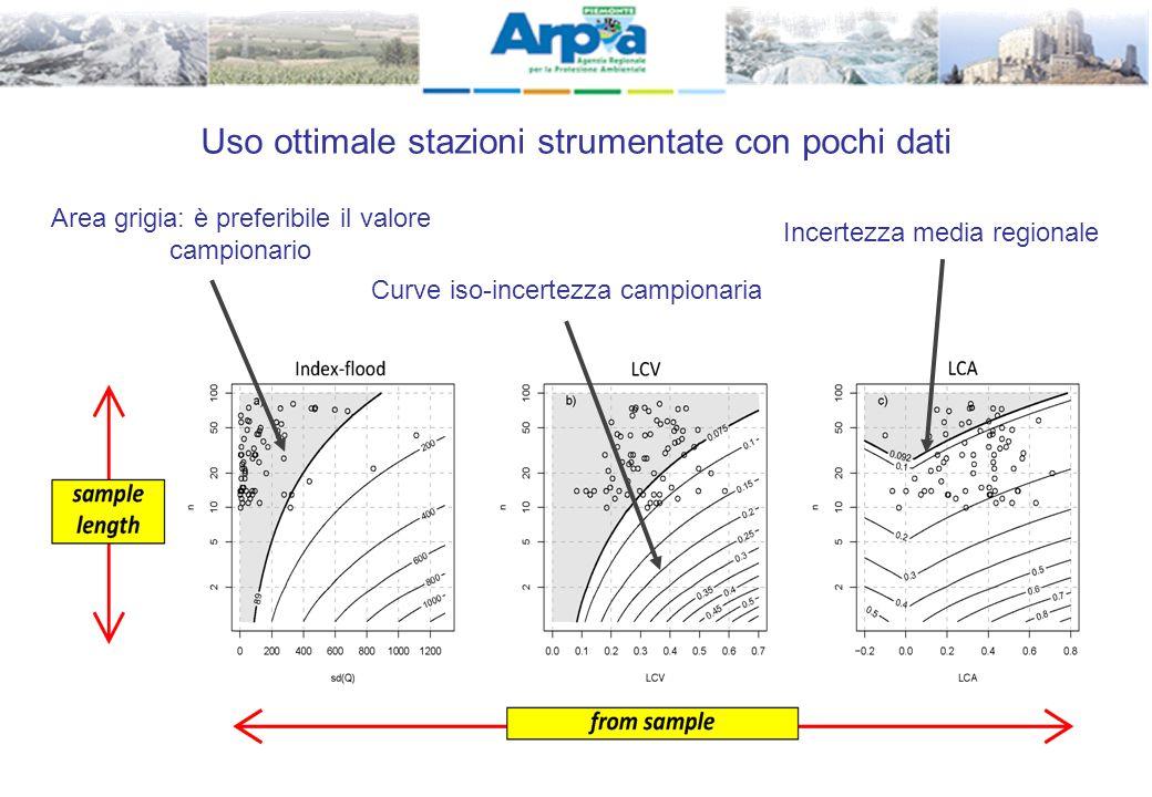 21 Uso ottimale stazioni strumentate con pochi dati Area grigia: è preferibile il valore campionario Curve iso-incertezza campionaria Incertezza media