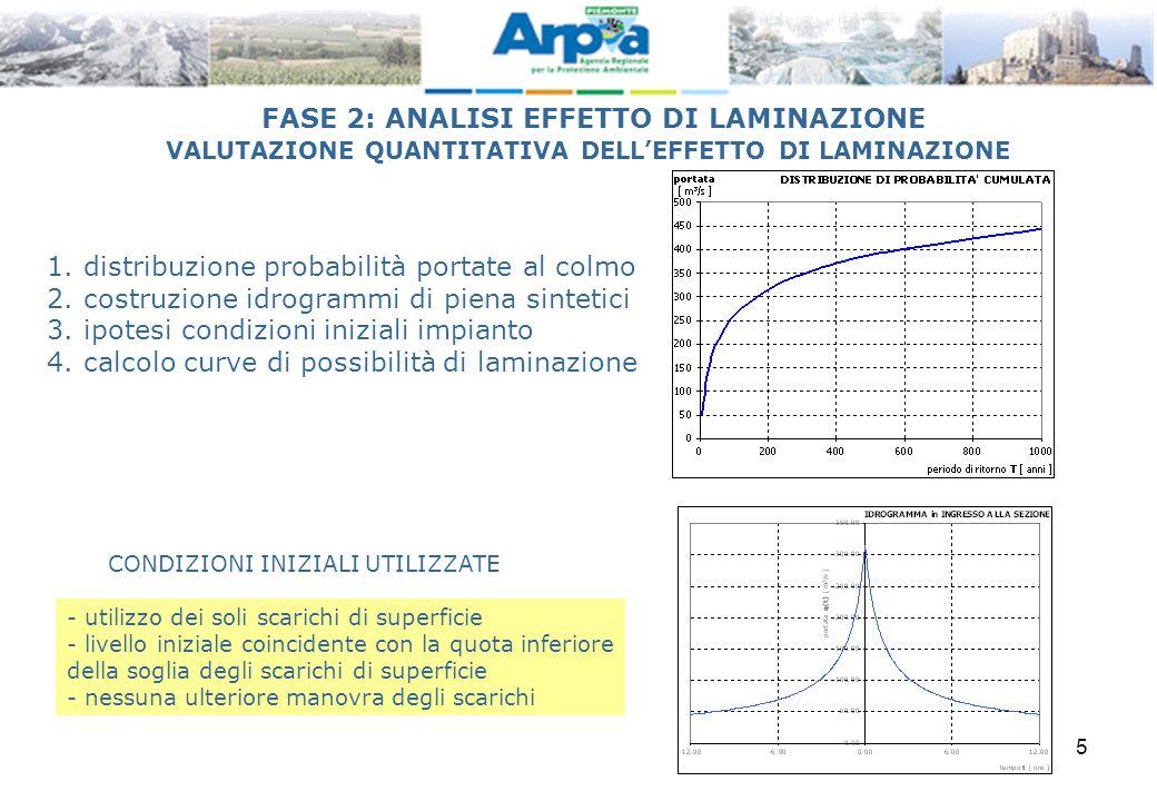 5 1.distribuzione probabilità portate al colmo 2.costruzione idrogrammi di piena sintetici 3.ipotesi condizioni iniziali impianto 4.calcolo curve di p
