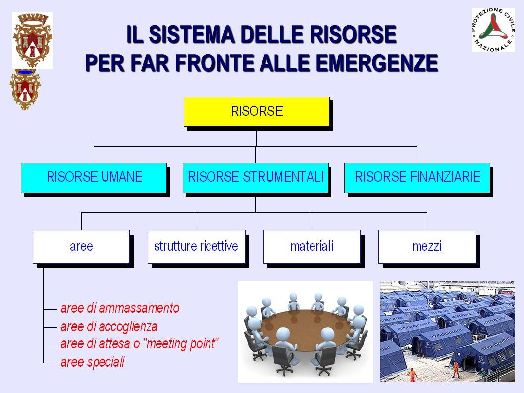 SCENARI DI EVENTO ATTESI 1) Piena del Fiume Po senza piena contemporanea del reticolo minore.