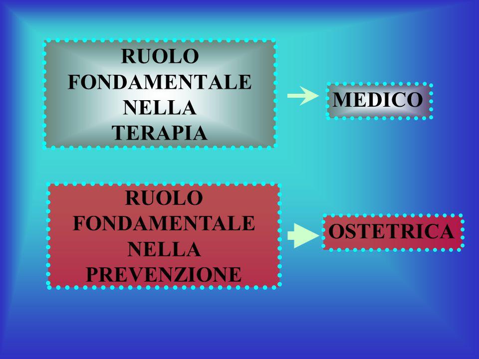 RUOLO FONDAMENTALE NELLA TERAPIA MEDICO RUOLO FONDAMENTALE NELLA PREVENZIONE OSTETRICA