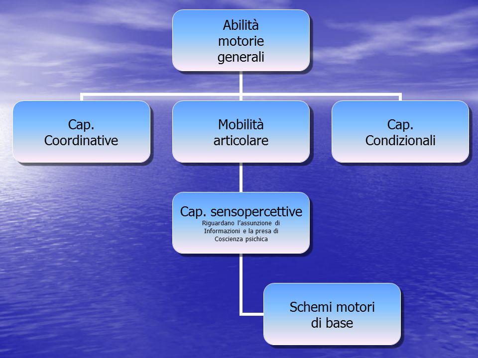 Capacità motorie: classificazione di Blume CAPACITA' COORDINATIVE CAPACITA' CONDIZIONALI GENERALI:SPECIALI:Forza Capacità di apprendimento motorio Equ