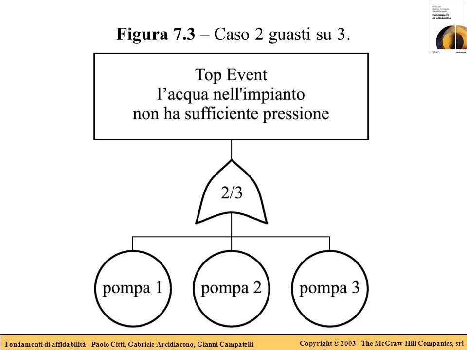 Fondamenti di affidabilità - Paolo Citti, Gabriele Arcidiacono, Gianni Campatelli Copyright © 2003 - The McGraw-Hill Companies, srl Figura 7.3 – Caso 2 guasti su 3.