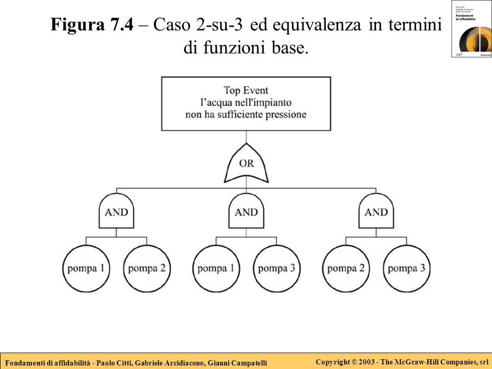 Fondamenti di affidabilità - Paolo Citti, Gabriele Arcidiacono, Gianni Campatelli Copyright © 2003 - The McGraw-Hill Companies, srl Figura 7.4 – Caso 2-su-3 ed equivalenza in termini di funzioni base.