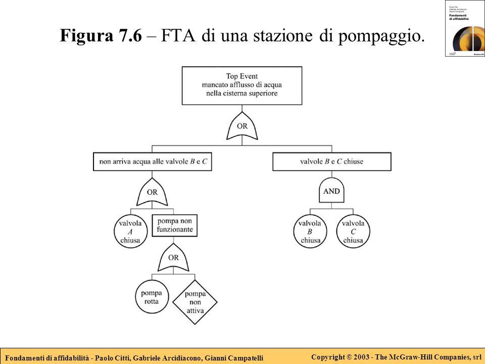 Fondamenti di affidabilità - Paolo Citti, Gabriele Arcidiacono, Gianni Campatelli Copyright © 2003 - The McGraw-Hill Companies, srl Figura 7.6 – FTA di una stazione di pompaggio.