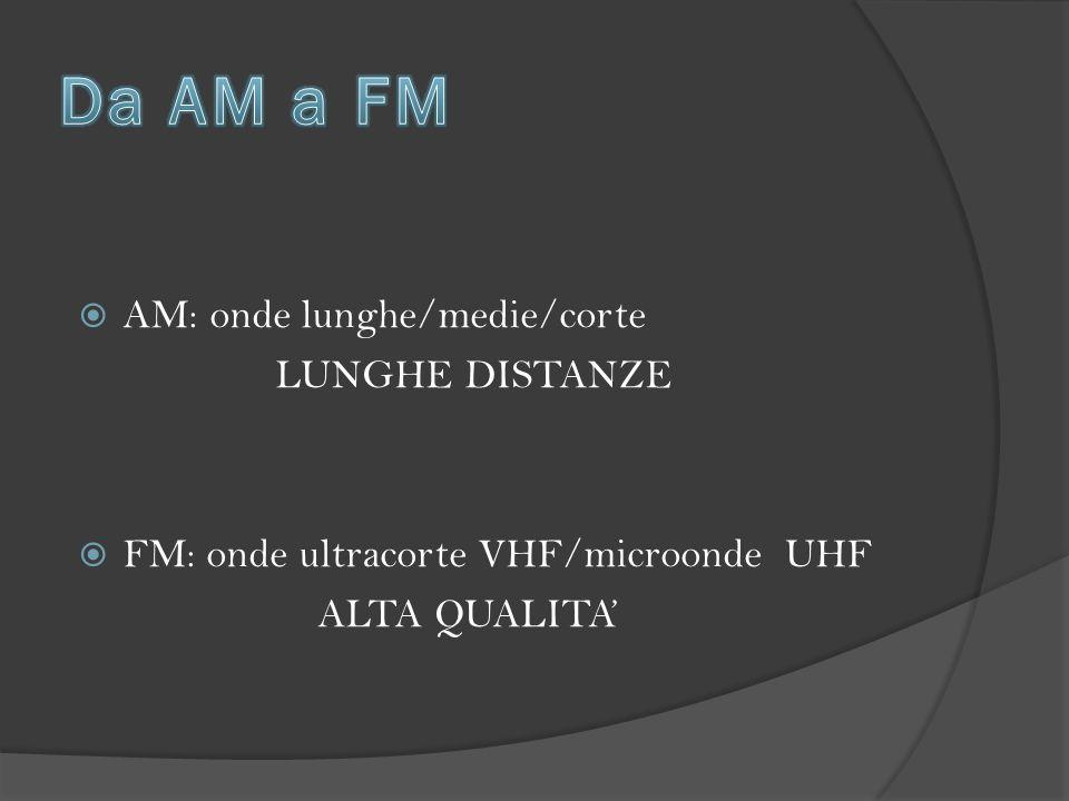  AM: onde lunghe/medie/corte LUNGHE DISTANZE  FM: onde ultracorte VHF/microonde UHF ALTA QUALITA'