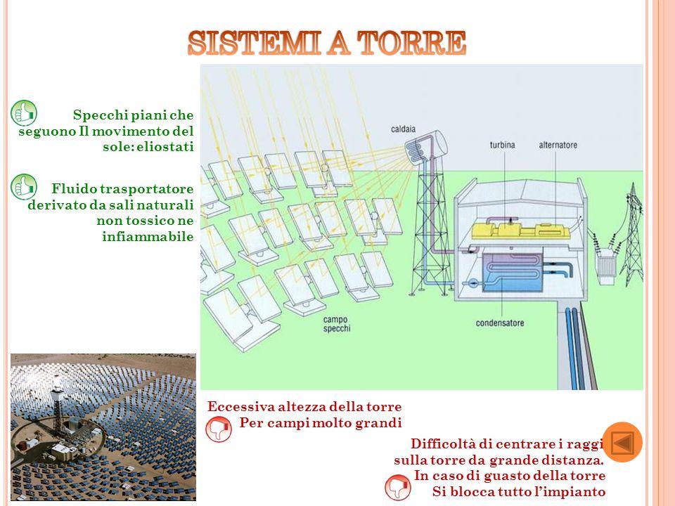 Specchi piani che seguono Il movimento del sole: eliostati Fluido trasportatore derivato da sali naturali non tossico ne infiammabile Eccessiva altezz
