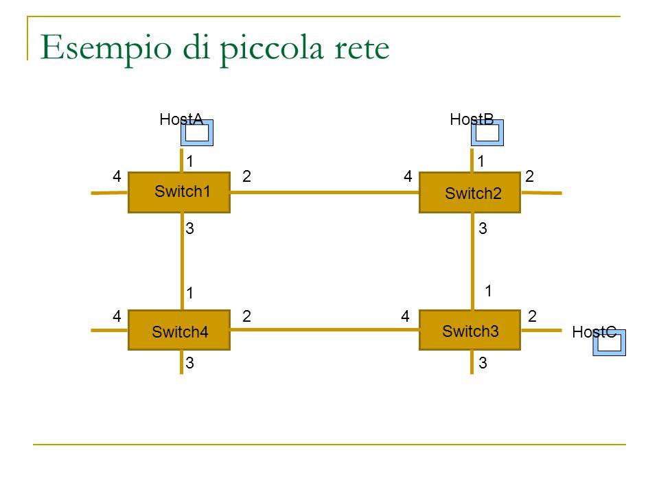 Esempio di piccola rete Switch4 Switch1 Switch2 Switch3 HostA HostB HostC 1 2 3 4 1 1 1 2 22 3 33 4 4 4