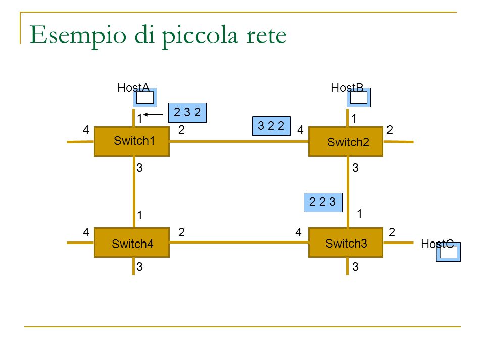 Livello di rete Circuiti virtuali  Supponendo che gli switch conoscano la topologia della rete, si identifica ogni tratta con un circuito virtuale  Ogni switch consulta la tabella e invia il pacchetto sulla porta  Il destinatario manda la conferma i ricezione  Se c'è un guasto si riconfigurano i circuiti virtuali Porta inCVinPorta outCVout 1034 1223 1324 Switch 1