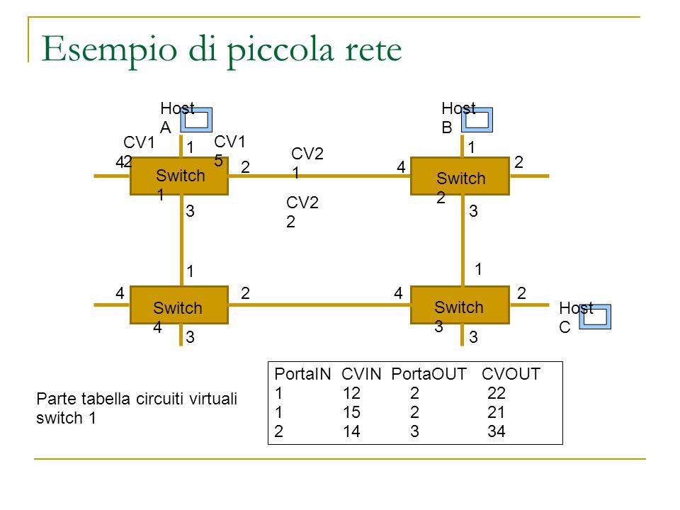 Esempio di piccola rete Switch 4 Switch 1 Switch 2 Switch 3 Host A Host B Host C 1 2 3 4 1 1 1 2 22 3 33 4 4 4 CV1 2 CV1 5 CV2 2 CV2 1 PortaIN CVIN PortaOUT CVOUT 1122 22 1152 21 2143 34 Parte tabella circuiti virtuali switch 1