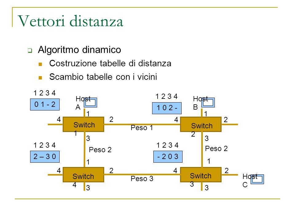 Vettori distanza Switch 4 Switch 1 Switch 2 Switch 3 Host A Host B Host C 1 2 3 4 1 1 1 2 22 3 33 4 4 4  Algoritmo dinamico Costruzione tabelle di distanza Scambio tabelle con i vicini 0 1 - 2 1 2 3 4 1 0 2 - 1 2 3 4 2 – 3 0 1 2 3 4 - 2 0 3 1 2 3 4 Peso 1 Peso 2 Peso 3 Peso 2