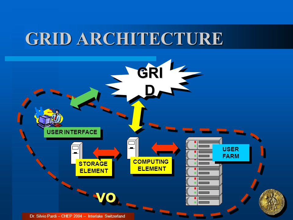 GRID ARCHITECTURE Dr. Silvio Pardi – CHEP 2004 – Interlake Switzerland USER INTERFACE STORAGE ELEMENT USER FARM COMPUTING ELEMENT GRI D vovo