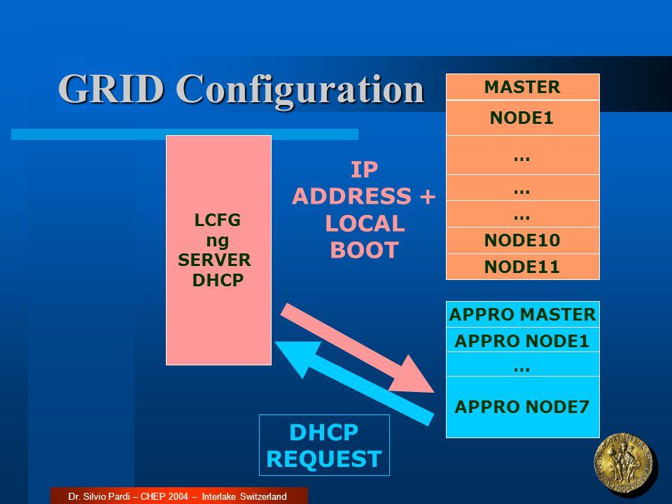 GRID Configuration MASTER NODE1 … … NODE10 NODE11 APPRO MASTER APPRO NODE1 … APPRO NODE7 LCFG ng SERVER DHCP DHCP REQUEST IP ADDRESS + LOCAL BOOT … Dr
