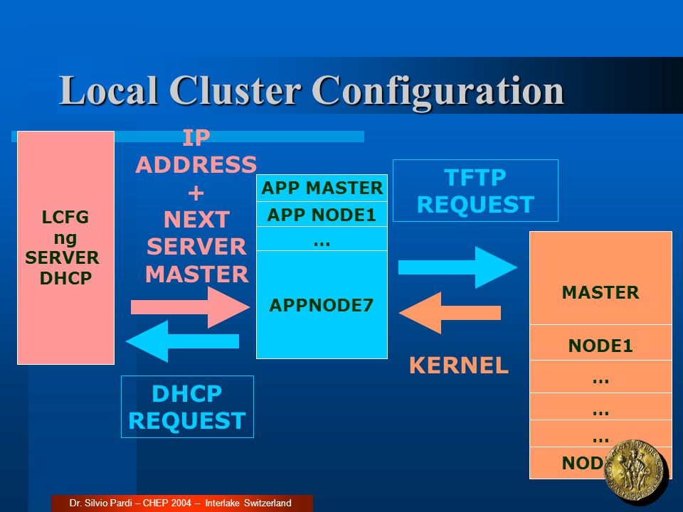 MASTER NODE1 … … NODE11 APP MASTER APP NODE1 … APPNODE7 LCFG ng SERVER DHCP DHCP REQUEST IP ADDRESS + NEXT SERVER MASTER … TFTP REQUEST KERNEL Local Cluster Configuration Dr.