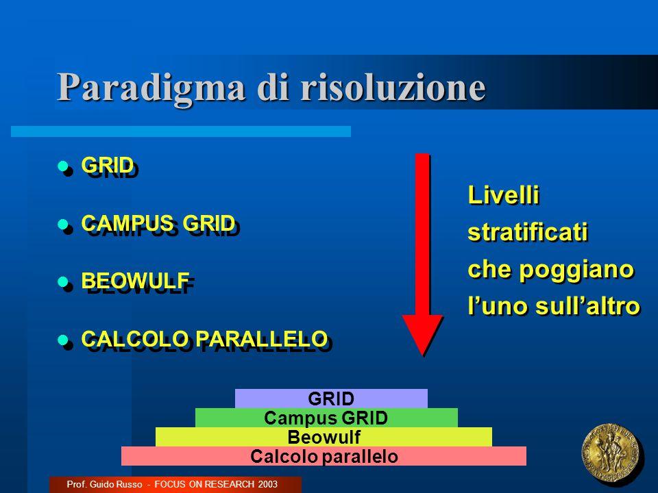 Paradigma di risoluzione GRID CAMPUS GRID BEOWULF CALCOLO PARALLELO GRID CAMPUS GRID BEOWULF CALCOLO PARALLELO Prof.