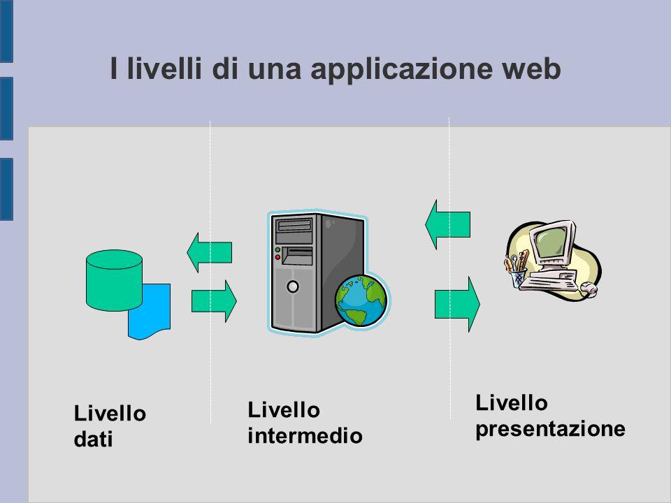 I livelli di una applicazione web dati Livello dati Livello intermedio Livello presentazione