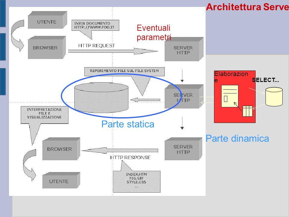 Architettura Server-Side Eventuali parametri Elaborazion e SELECT... Parte statica Parte dinamica