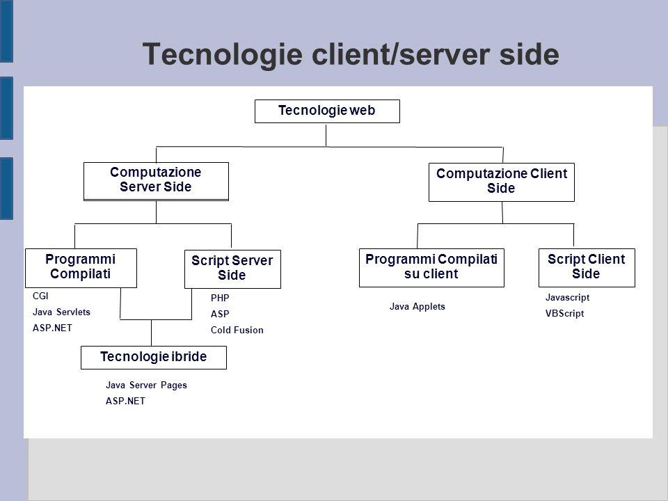 Tecnologie client/server side Tecnologie web Computazione Server Side Computazione Client Side Programmi Compilati Script Server Side Programmi Compil