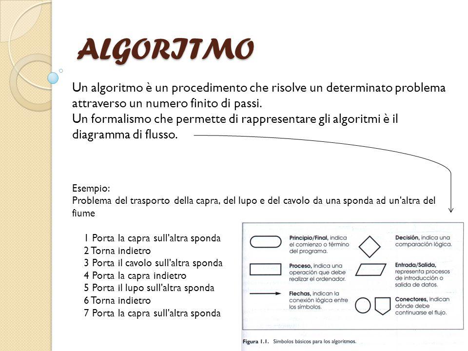 ALGORITMO Un algoritmo è un procedimento che risolve un determinato problema attraverso un numero finito di passi. Un formalismo che permette di rappr