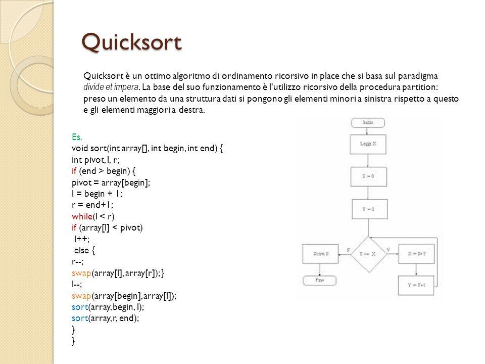 Quicksort Quicksort è un ottimo algoritmo di ordinamento ricorsivo in place che si basa sul paradigma divide et impera. La base del suo funzionamento