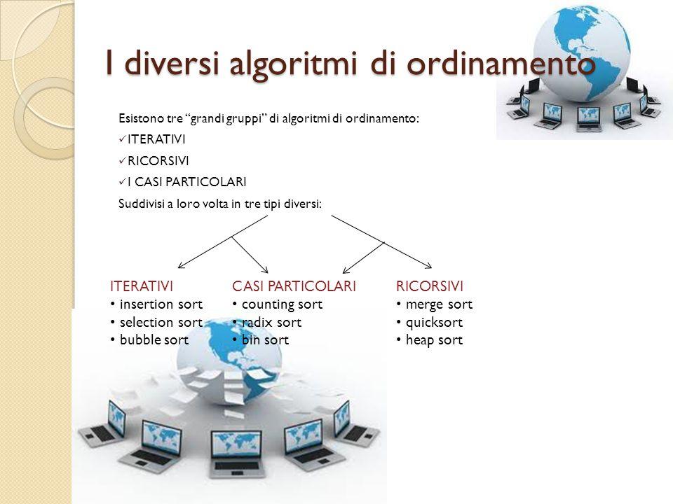Iterativi Un algoritmo iterativo è una tipologia di algoritmo costituito da una sequenza di azioni che viene ripetuta, finché è necessaria la ripetizione stessa (un ciclo).