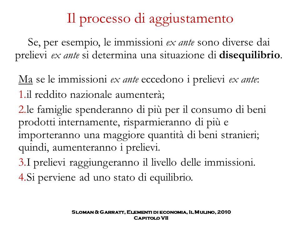 Sloman & Garratt, Elementi di economia, Il Mulino, 2010 Capitolo VII Il processo di aggiustamento Se, per esempio, le immissioni ex ante sono diverse