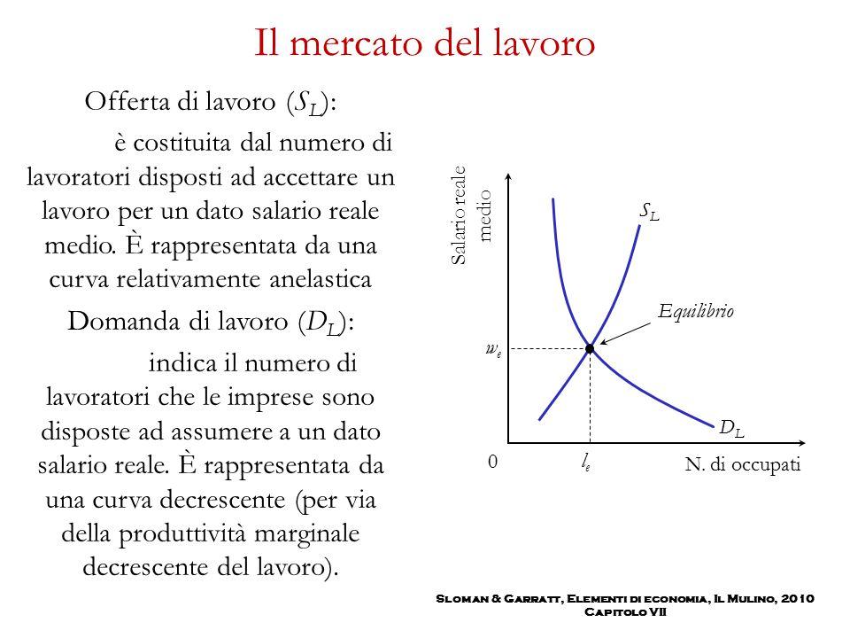 Sloman & Garratt, Elementi di economia, Il Mulino, 2010 Capitolo VII Il mercato del lavoro Offerta di lavoro (S L ): è costituita dal numero di lavora
