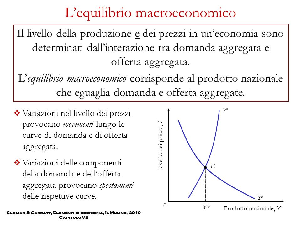 Sloman & Garratt, Elementi di economia, Il Mulino, 2010 Capitolo VII L'equilibrio macroeconomico YdYd  Variazioni nel livello dei prezzi provocano mo