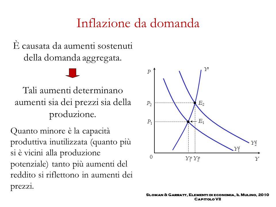 Sloman & Garratt, Elementi di economia, Il Mulino, 2010 Capitolo VII Inflazione da domanda È causata da aumenti sostenuti della domanda aggregata. Tal