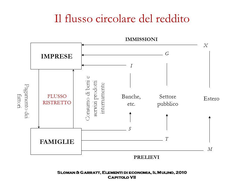 Il flusso circolare del reddito S Banche, etc. I T Settore pubblico G M Estero X PRELIEVI IMMISSIONI Sloman & Garratt, Elementi di economia, Il Mulino