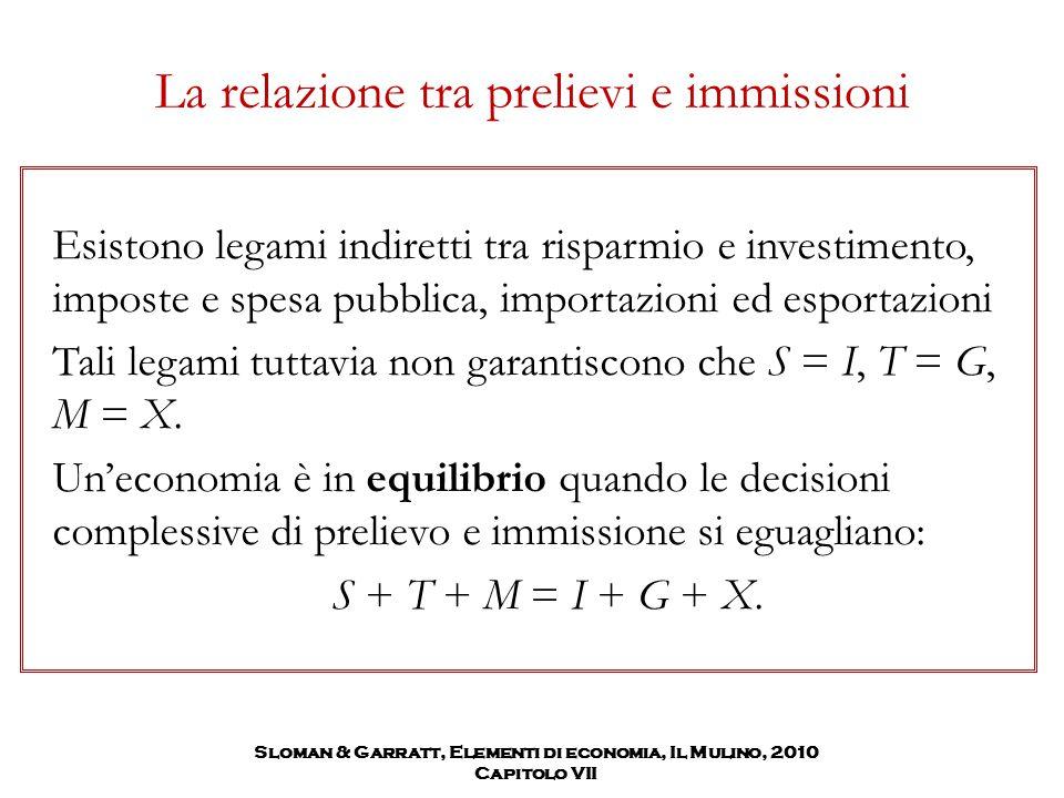 Sloman & Garratt, Elementi di economia, Il Mulino, 2010 Capitolo VII La relazione tra prelievi e immissioni Esistono legami indiretti tra risparmio e