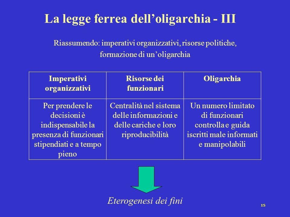 15 La legge ferrea dell'oligarchia - III Riassumendo: imperativi organizzativi, risorse politiche, formazione di un'oligarchia Imperativi organizzativ